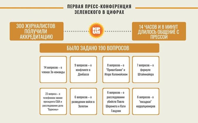 Инфографика: КП в Украине