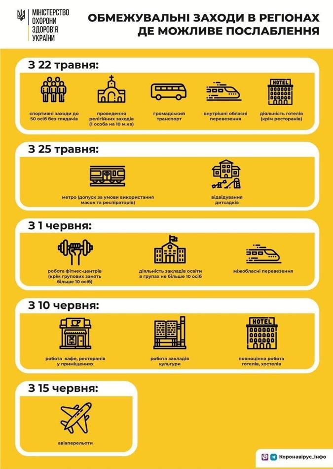 Как будут смягчаться условия карантина. Фото: facebook.com/moz.ukr