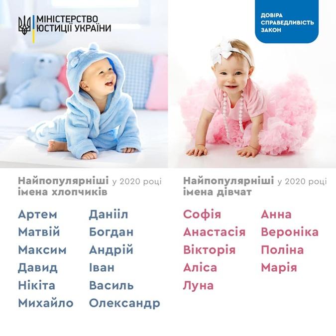 В Минюсте рассказали, как украинцы чаще всего называли детей в 2020 году