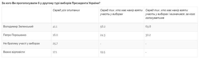 Во втором туре выборов Зеленский и сейчас уверенно победил бы Петра Порошенко.