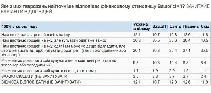 Каждому десятому украинцу не хватает денег на еду