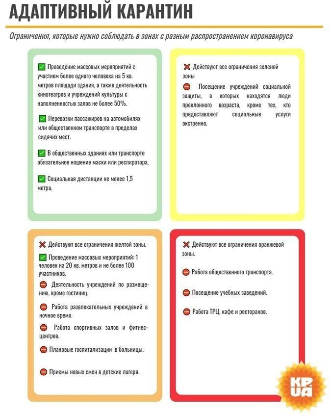 Карантинные зоны в Украине и ограничения в них