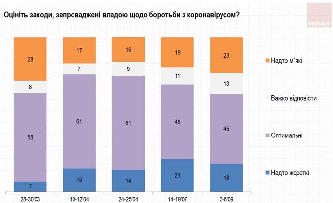 В целом мнение украинцев о карантинных ограничениях за полгода не сильно изменилось - пропорции сохраняются.