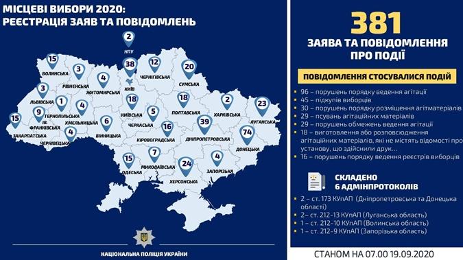 Статистика сообщений о нарушениях на местных выборах. Фото: mvs.gov.ua