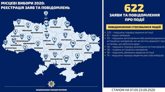 Сообщения о нарушениях на местных выборах 2020
