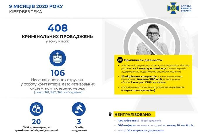 Киберпреступления, раскрытые СБУ в 2020 году.