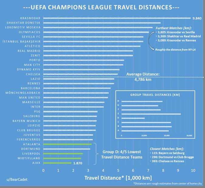 """Выезд """"Шахтера"""" к """"Реалу"""" стал одним из самых """"дальних"""" в Лиге чемпионов [инфографика]"""