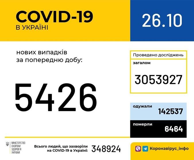 Коронавирус в Украине 26 октября