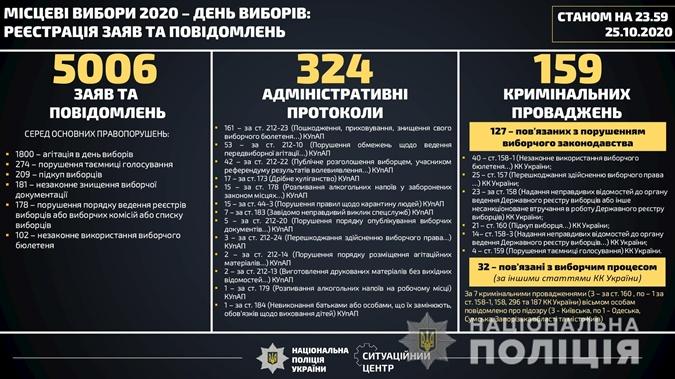 Заявления о нарушениях на местных выборах 2020