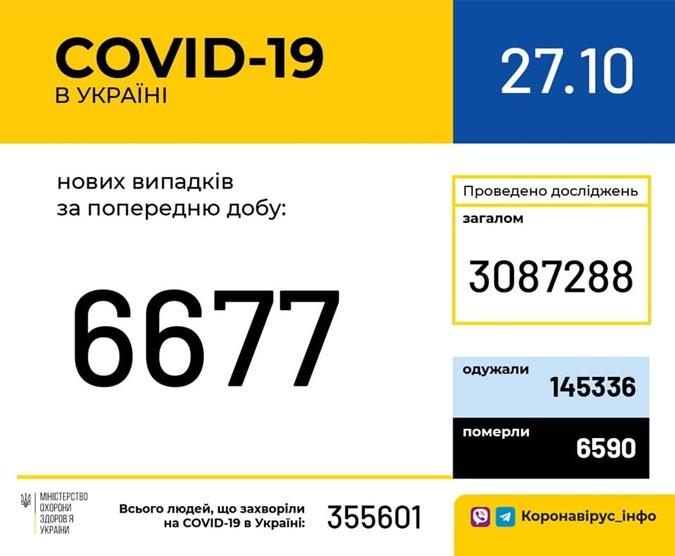 Коронавирус в Украине 27 октября 2020