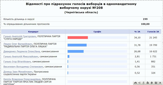 Голосование 208 округ