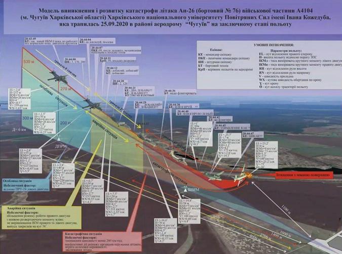 Модель возникновения и развития катастрофической ситуации с Ан-26.