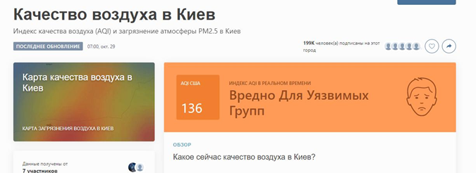В Киеве грязный воздух. Фото: iqair.com