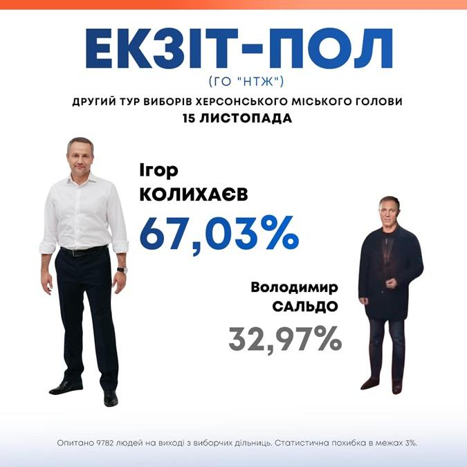 Второй тур мэрских выборов: экзит-полы назвали вероятных победителей в Одессе и Херсоне фото 1