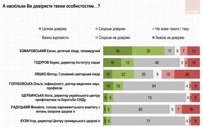 Рейтинг доверия известных украинских медиков.