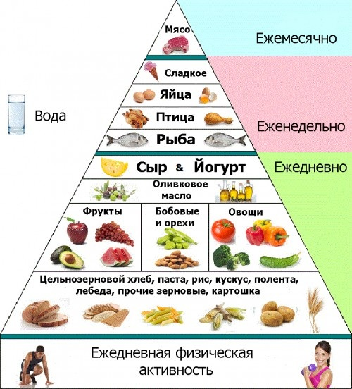 Средиземноморская диета диета