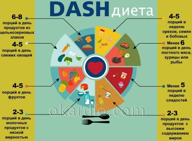 DASH-диета рацион