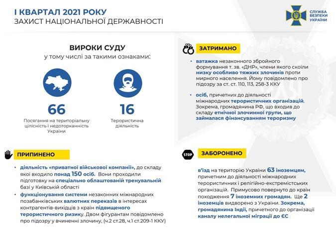 СБУ отчет за 1 квартал 2021 года
