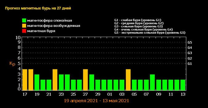 Календарь магнитных бурь на апрель 2021, Календарь магнитных бурь на май 2021