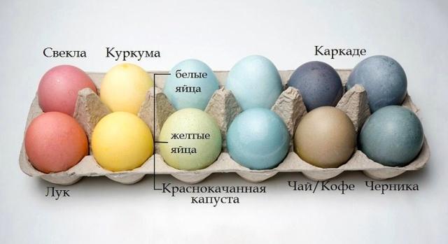 покрасить яйца продуктами