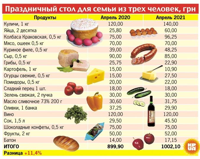 цены на Пасху