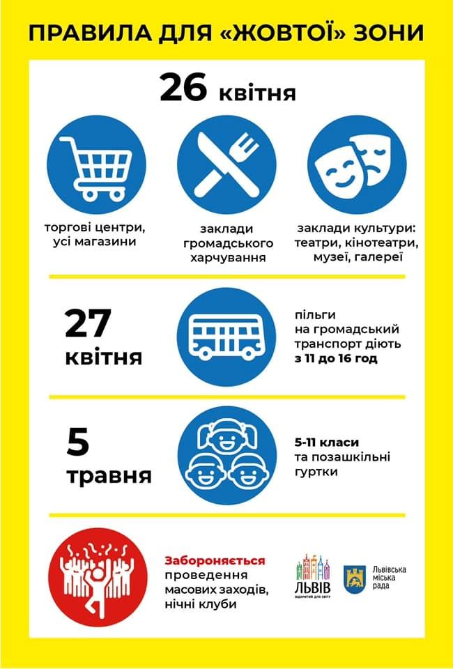 правила желтой зоны