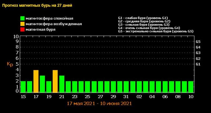 Календарь магнитных бурь на май 2021