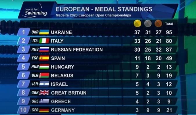 Президент поздравил украинских парапловцов с победой на чемпионате Европы