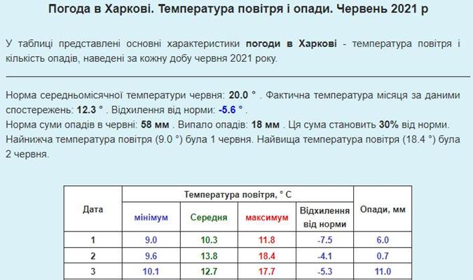 Погода Харьков июнь 2021