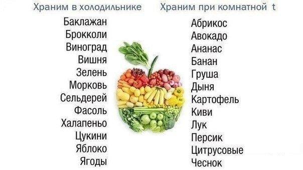 Фрукты и овощи в холодильнике и без. Таблица