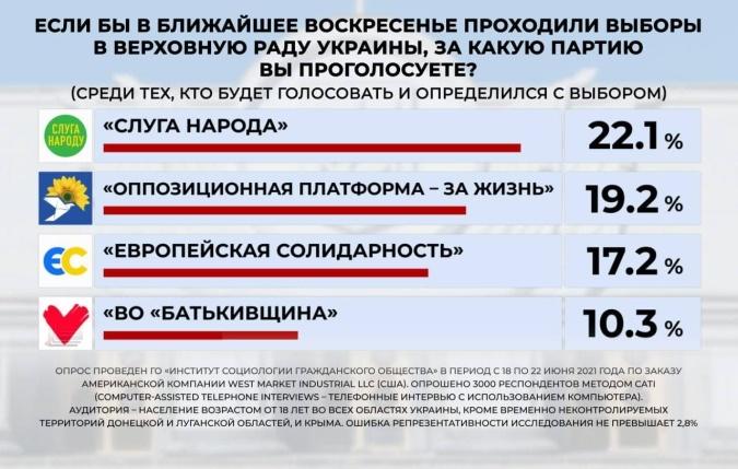 Социологи: В Верховную Раду проходят 4 партии, в лидерах -