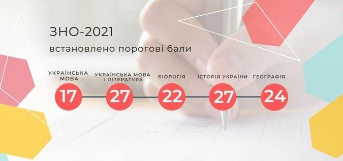 Пороговые баллы на ВНО-2021