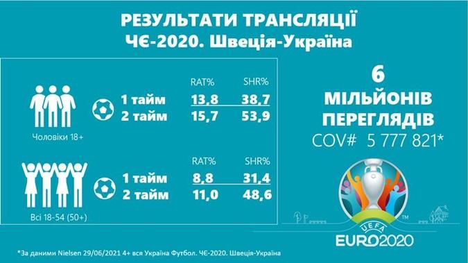 Матч Украина - Швеция установил рекорд популярности среди телезрителей [инфографика]