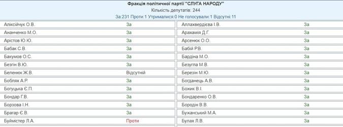 Рада приняла за основу законопроект Зеленского об олигархах фото 1