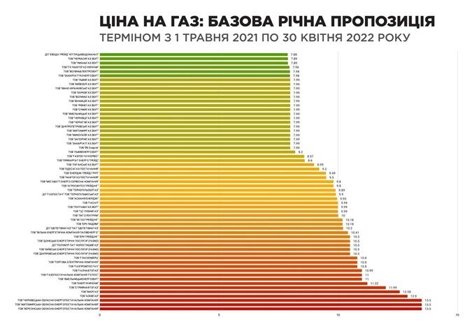 годовой тариф на газ