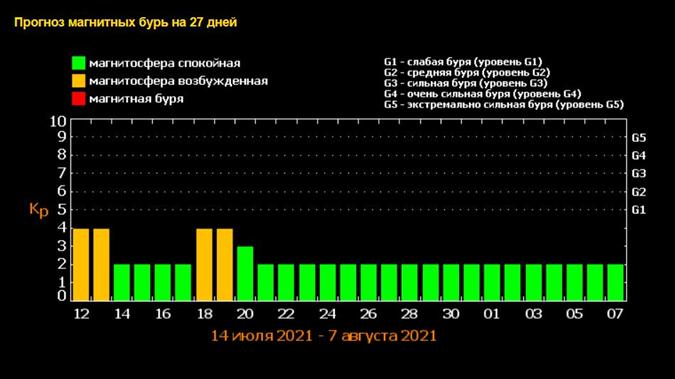 Календарь магнитных бурь на июль-август 2021