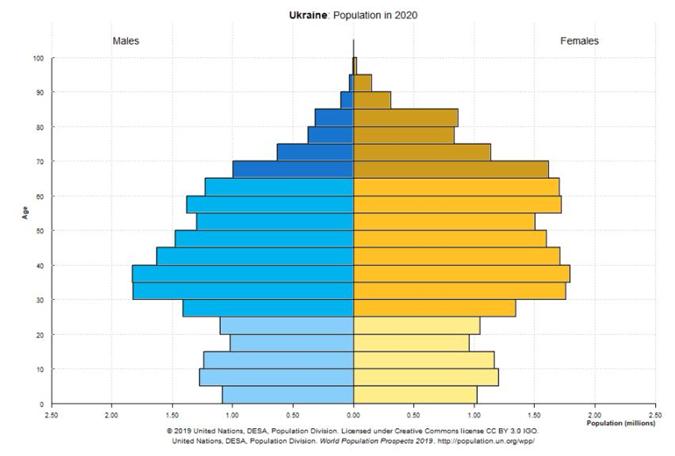 Численность населения Украины в 2020 году