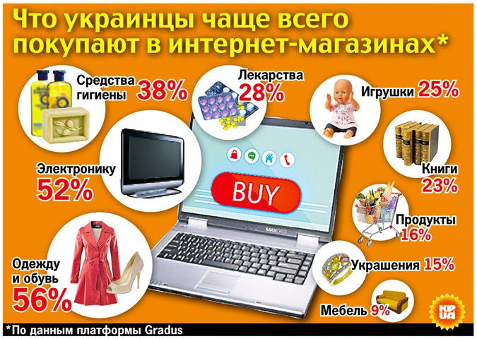 покупки в интернете статистика