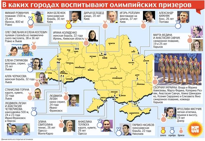Украинская география олимпийских медалей: от Львова до Николаева