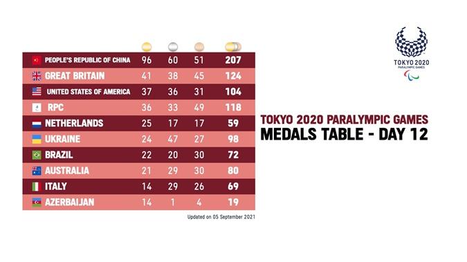 результаты Паралимпиады-2020