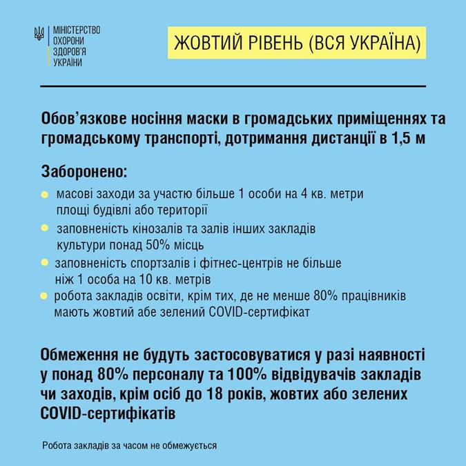 Что можно и что нельзя в желтой зоне карантина, Зоны карантина в Украине какие ограничения действуют осенью 2021 года, привилегии для вакцинированных, уокдаун украина, локдаун в киеве, слухи о локдауне, проверка слуха, виктор ляшко, желтая зона карантина, Локдаун в Украине, коронавирус украина, заболеваемость covid-19 в украине, игорь кузин, карантин в украине