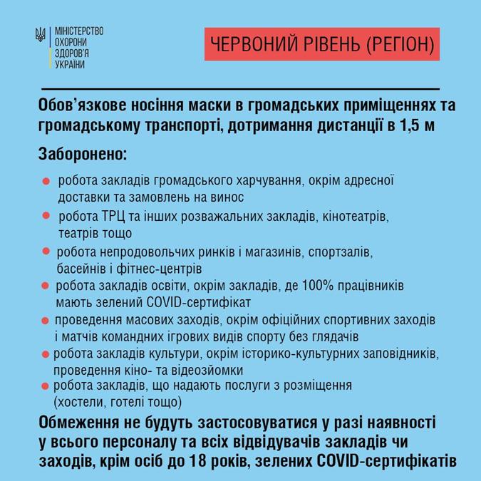 Зоны карантина в Украине какие ограничения действуют осенью 2021 года, привилегии для вакцинированных, уокдаун украина, локдаун в киеве, слухи о локдауне, проверка слуха, виктор ляшко, желтая зона карантина, Локдаун в Украине, коронавирус украина, заболеваемость covid-19 в украине, игорь кузин, карантин в украине