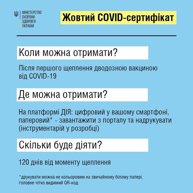 Желтый COVID-сертификат, зеленый COVID-сертификат, Официально: привилегии для вакцинированных, уокдаун украина, локдаун в киеве, слухи о локдауне, проверка слуха, виктор ляшко, желтая зона карантина, Локдаун в Украине, коронавирус украина, заболеваемость covid-19 в украине, карантин в украине