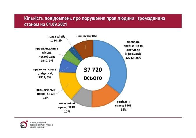 Денисова получила на 34% больше обращений о нарушениях прав: жаловались на чиновников и коллекторов фото 1