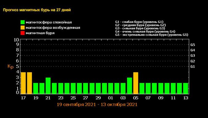Магнитные бури в сентябре 2021: сколько их будет, Календарь магнитных бурь на сентябрь 2021, магнитная буря 17 сентября 2021, магнитная буря 18 сентября 2021, магнитные бури осень 2021, прогноз магнитных бурь, магнитная буря сегодня, магнитная буря завтра, магнитная буря последствия, магнитная буря как себя вести, магнитные бури в сентябре 2021, магнитная буря сентябрь 2021, Магнитная буря 17 сентября 2021: что надо знать и как действовать, Как уберечься от влияния магнитных бурь, Магнитные бури в октябре 2021: сколько их будет, Календарь магнитных бурь на октябрь 2021, магнитная буря 5 октября 2021